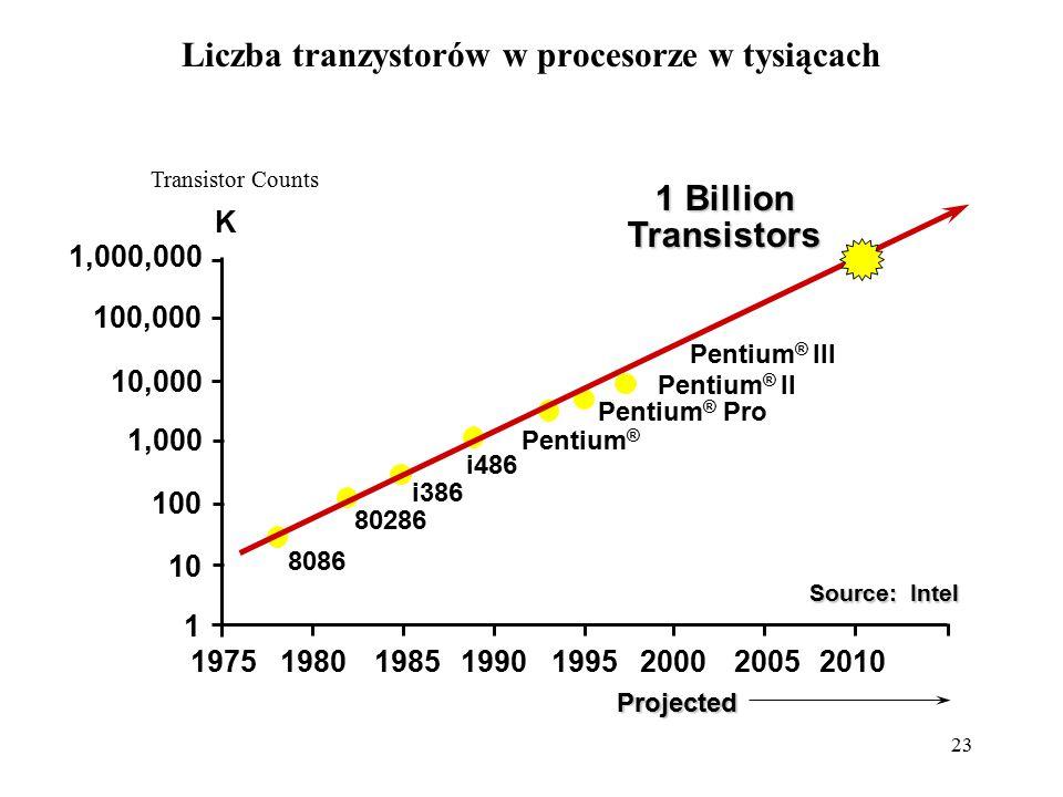 Liczba tranzystorów w procesorze w tysiącach