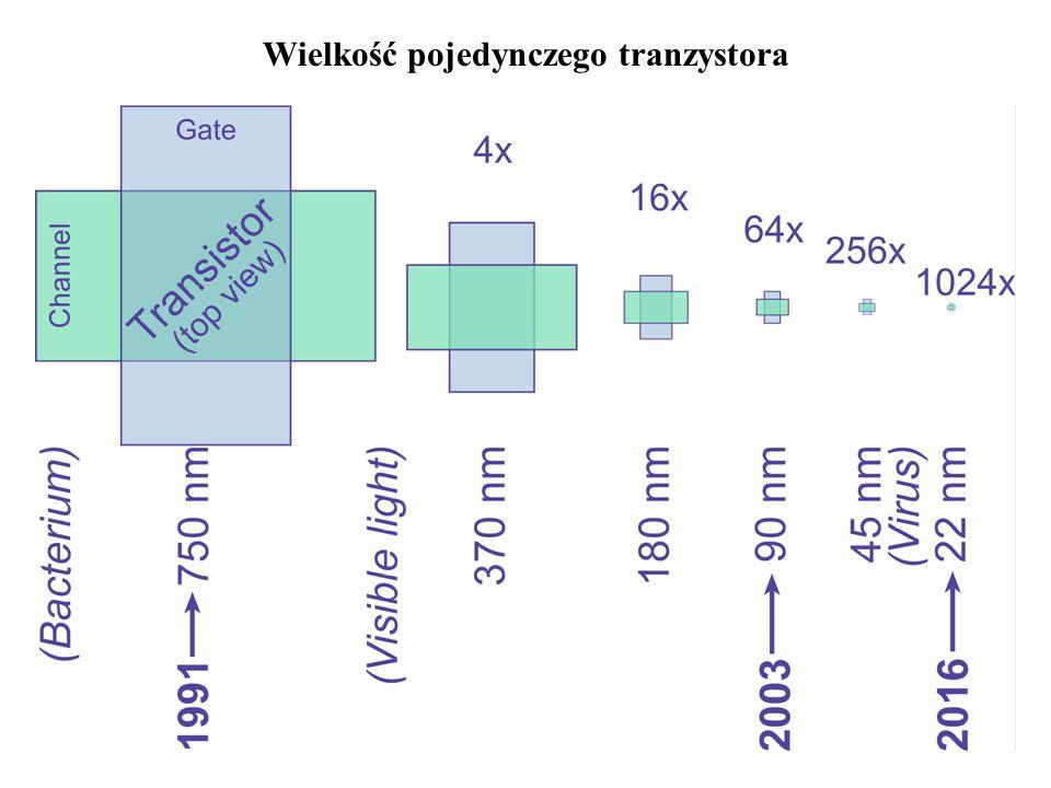 Wielkość pojedynczego tranzystora