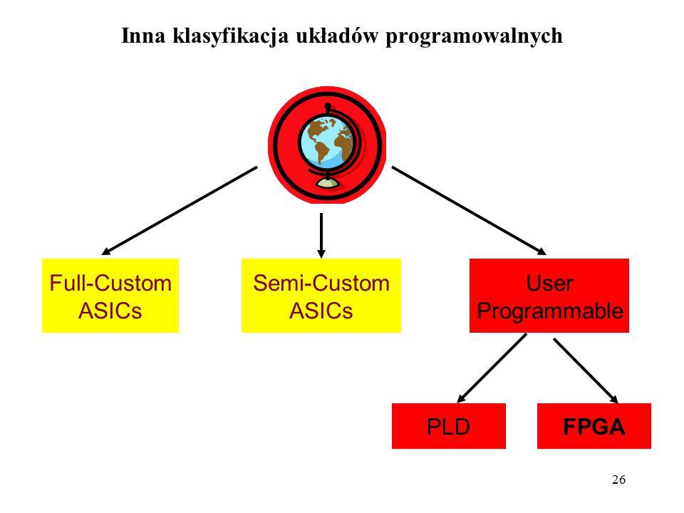 Inna klasyfikacja układów programowalnych