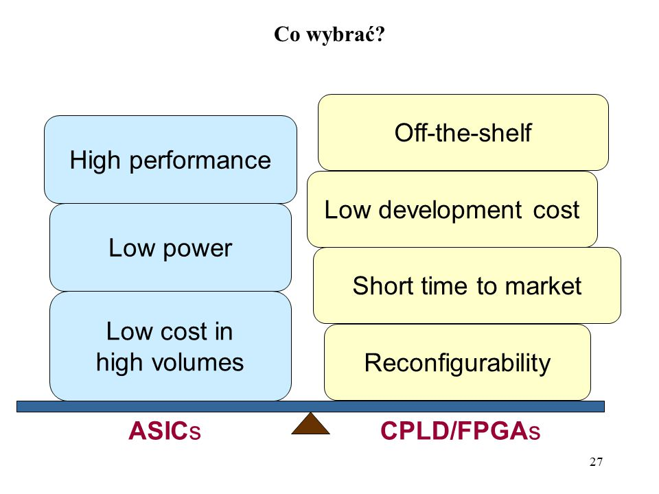 Off-the-shelf High performance Low development cost Low power