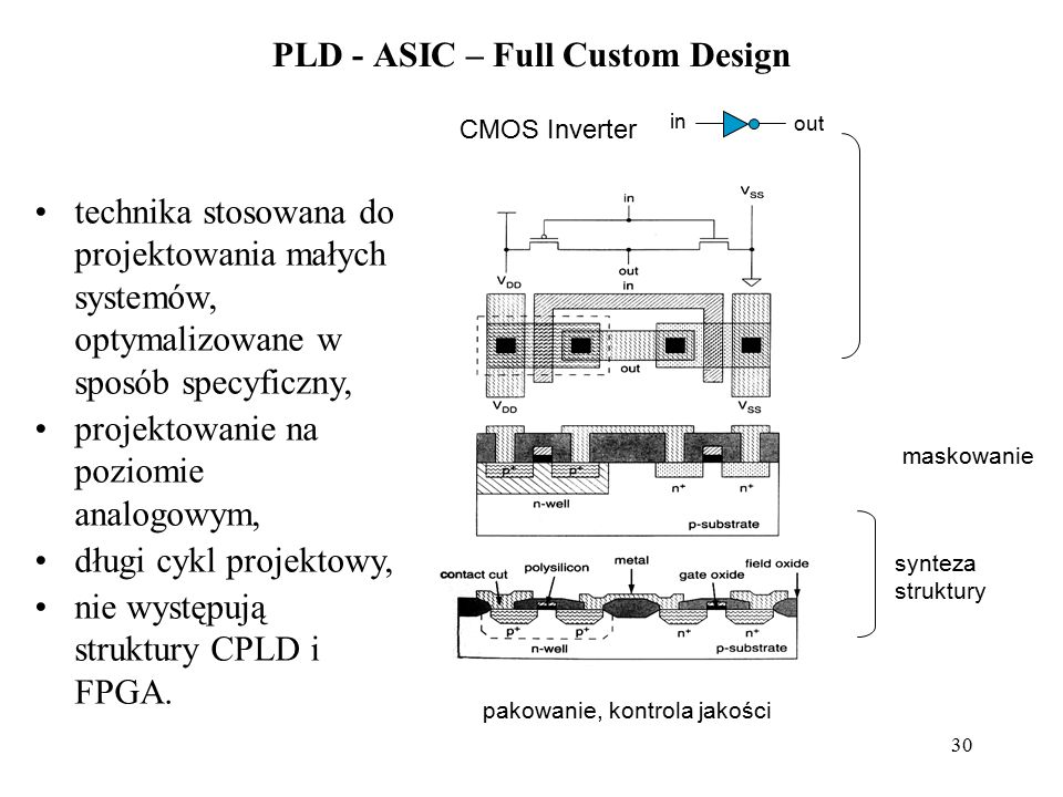 PLD - ASIC – Full Custom Design