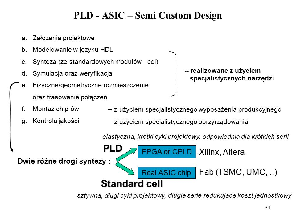 PLD - ASIC – Semi Custom Design