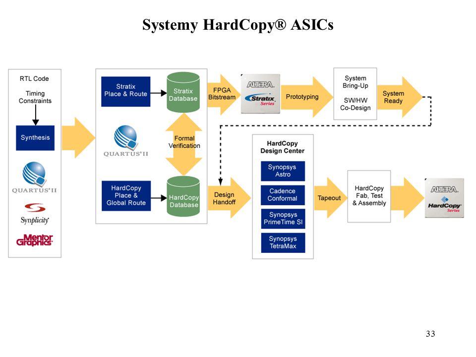Systemy HardCopy® ASICs