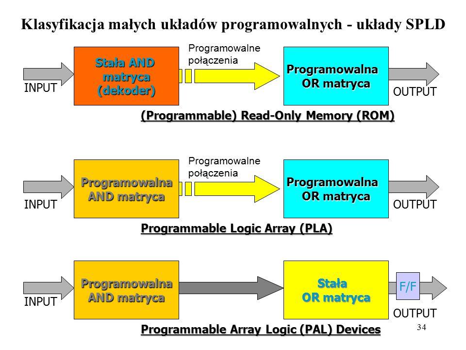 Klasyfikacja małych układów programowalnych - układy SPLD