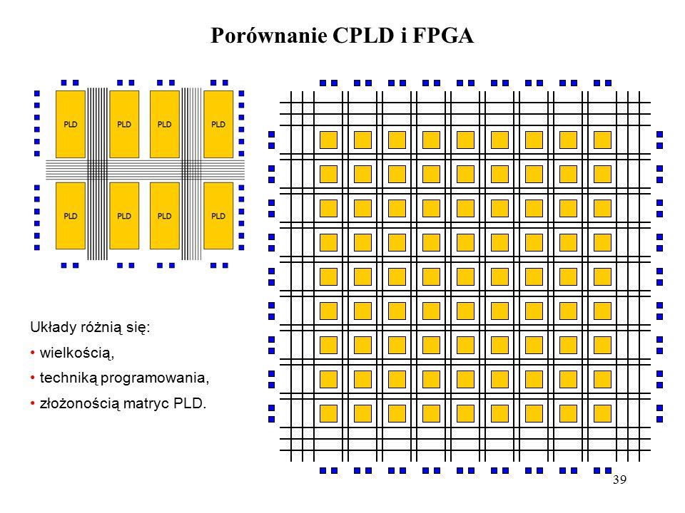 Porównanie CPLD i FPGA Układy różnią się: wielkością,