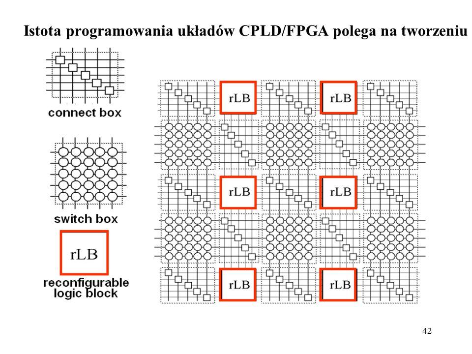 Istota programowania układów CPLD/FPGA polega na tworzeniu połączeń