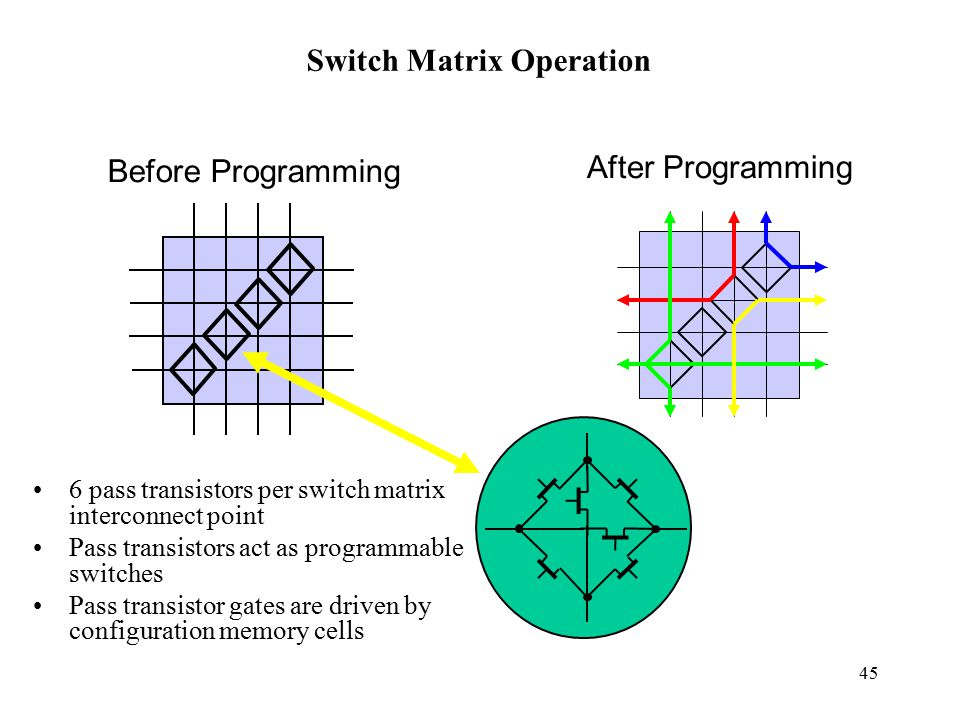 Switch Matrix Operation
