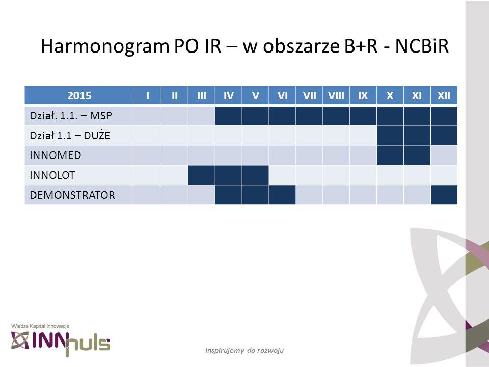 Harmonogram PO IR – w obszarze B+R - NCBiR