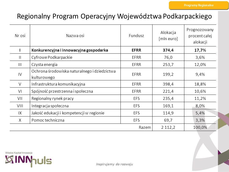Regionalny Program Operacyjny Województwa Podkarpackiego
