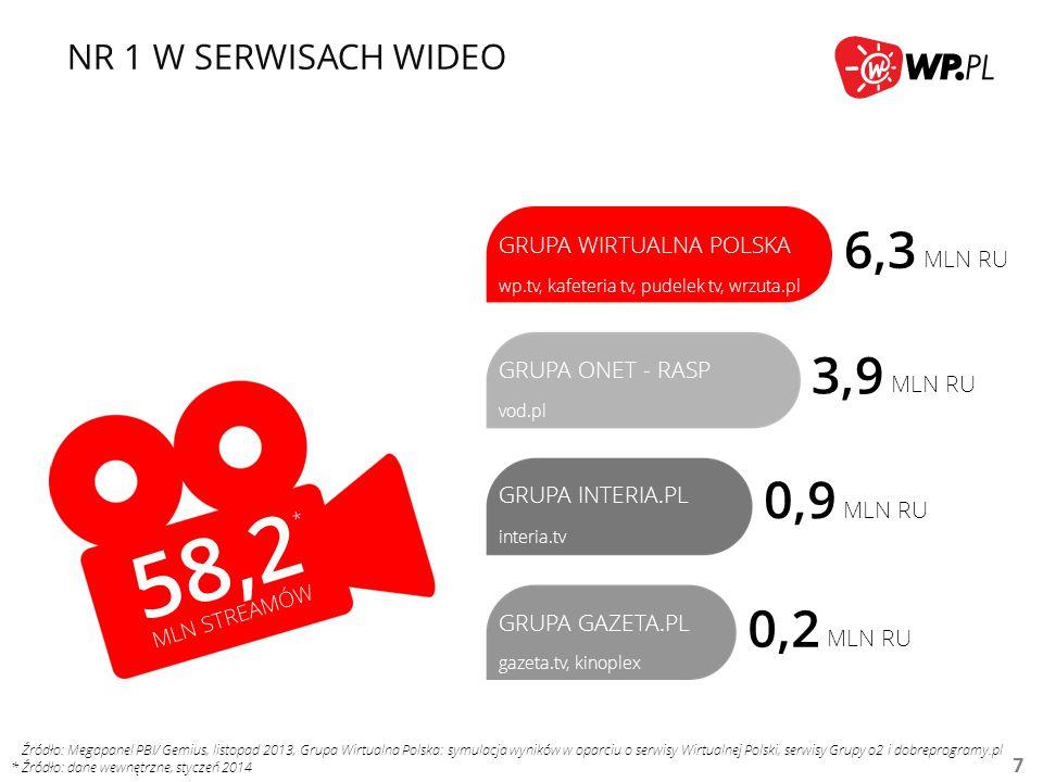 58,2 6,3 3,9 0,9 0,2 NR 1 W SERWISACH WIDEO GRUPA WIRTUALNA POLSKA