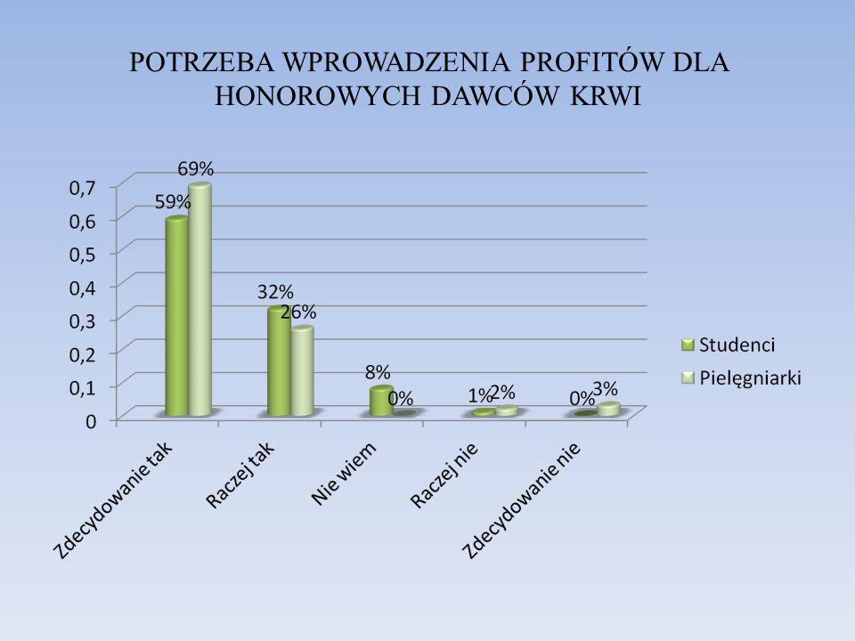POTRZEBA WPROWADZENIA PROFITÓW DLA HONOROWYCH DAWCÓW KRWI