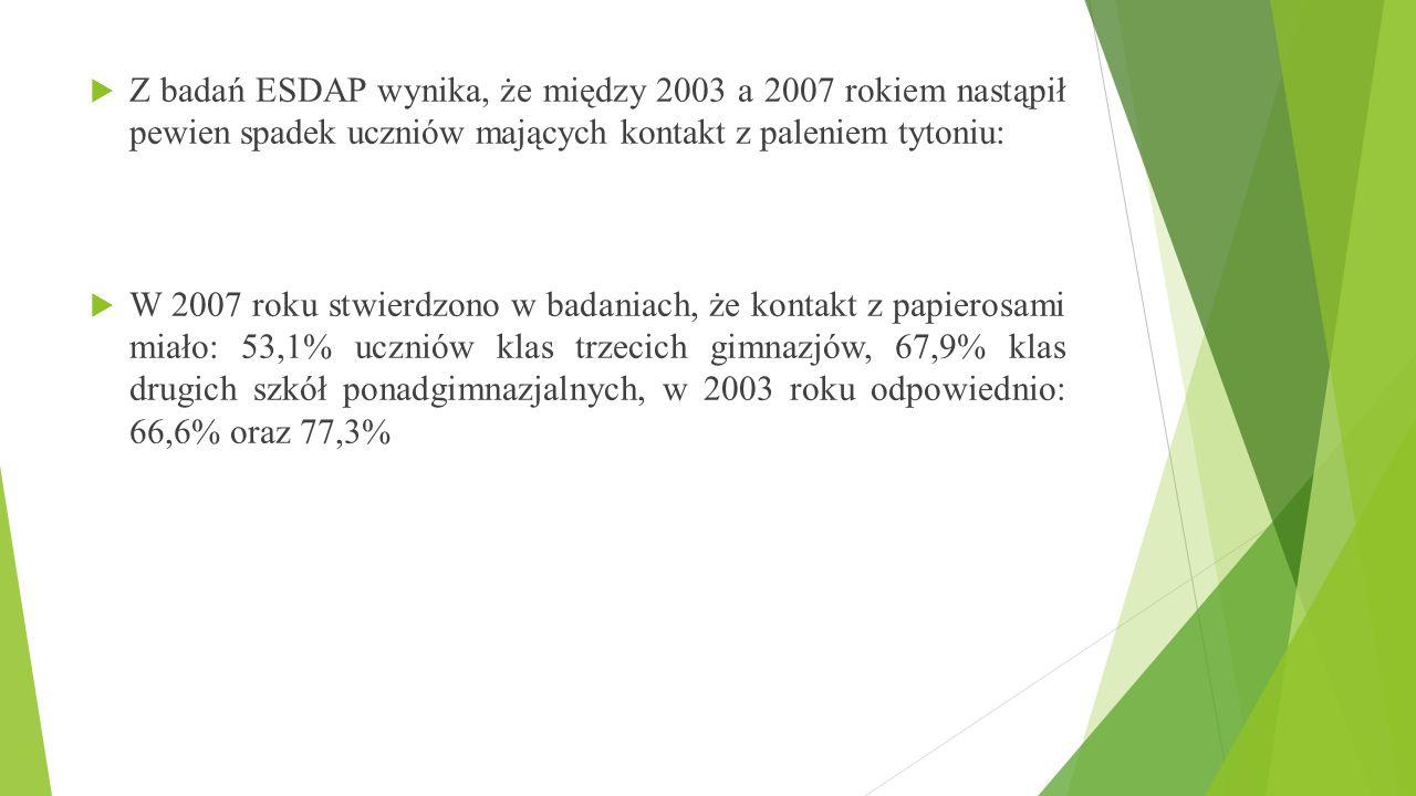 Z badań ESDAP wynika, że między 2003 a 2007 rokiem nastąpił pewien spadek uczniów mających kontakt z paleniem tytoniu: