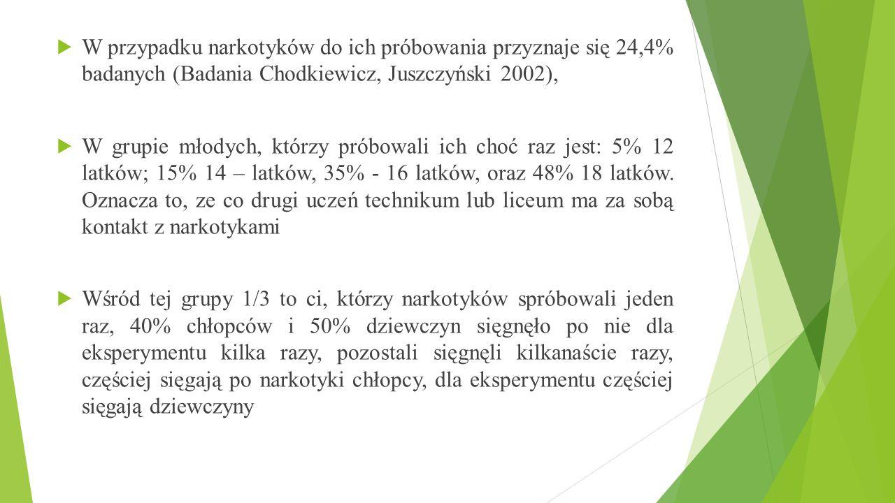 W przypadku narkotyków do ich próbowania przyznaje się 24,4% badanych (Badania Chodkiewicz, Juszczyński 2002),