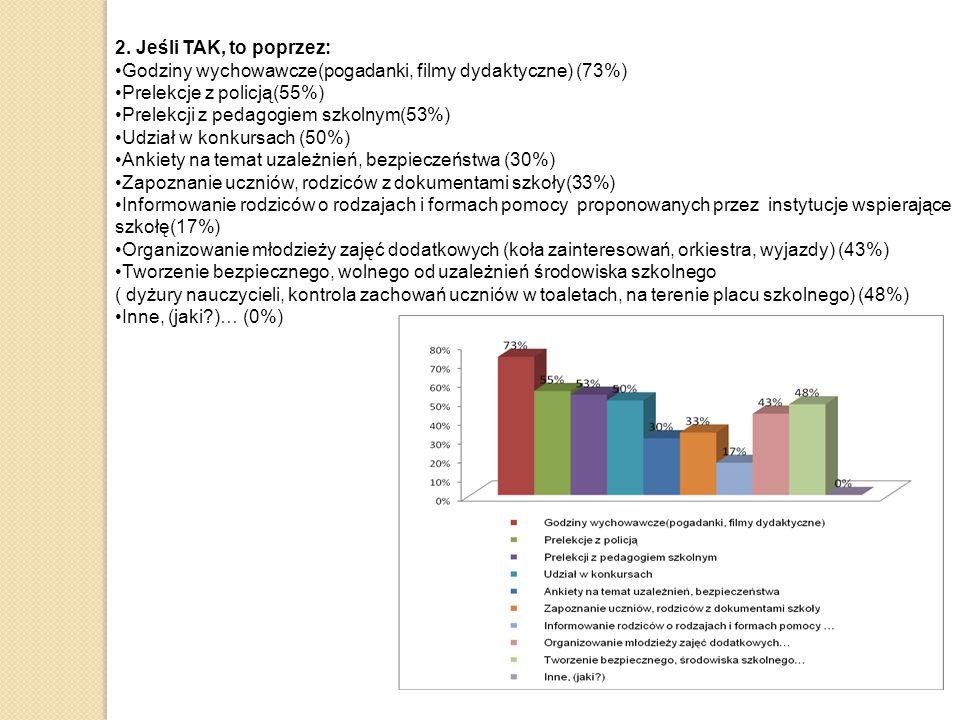 2. Jeśli TAK, to poprzez: Godziny wychowawcze(pogadanki, filmy dydaktyczne) (73%) Prelekcje z policją(55%)