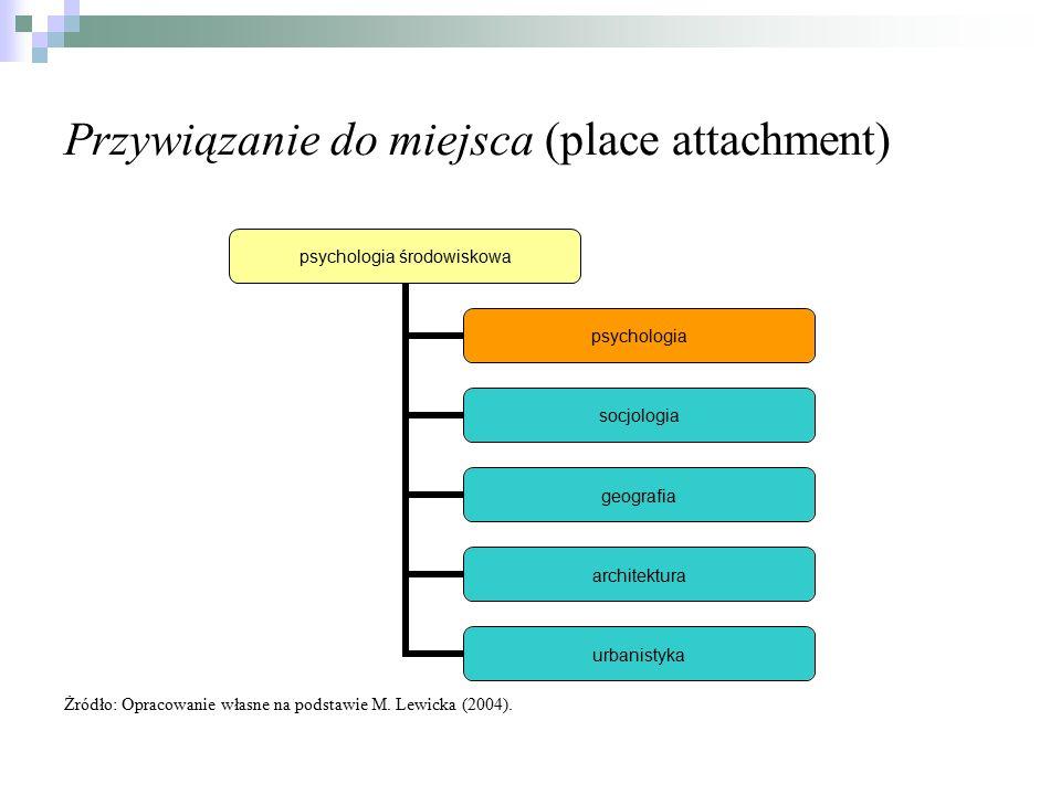 Przywiązanie do miejsca (place attachment)
