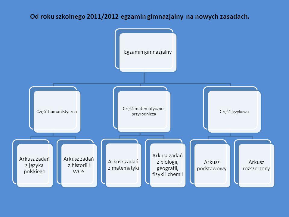 Od roku szkolnego 2011/2012 egzamin gimnazjalny na nowych zasadach.