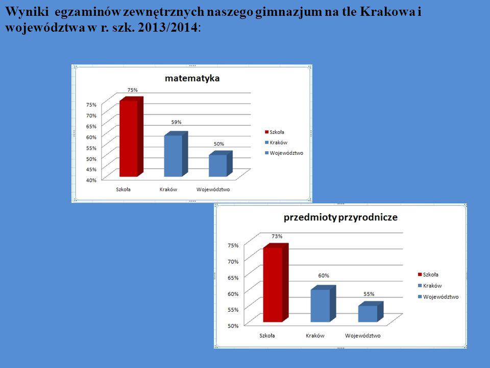 Wyniki egzaminów zewnętrznych naszego gimnazjum na tle Krakowa i województwa w r. szk. 2013/2014: