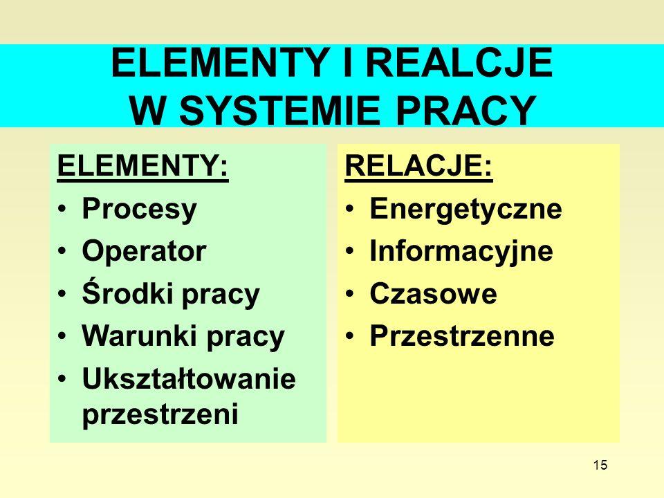ELEMENTY I REALCJE W SYSTEMIE PRACY