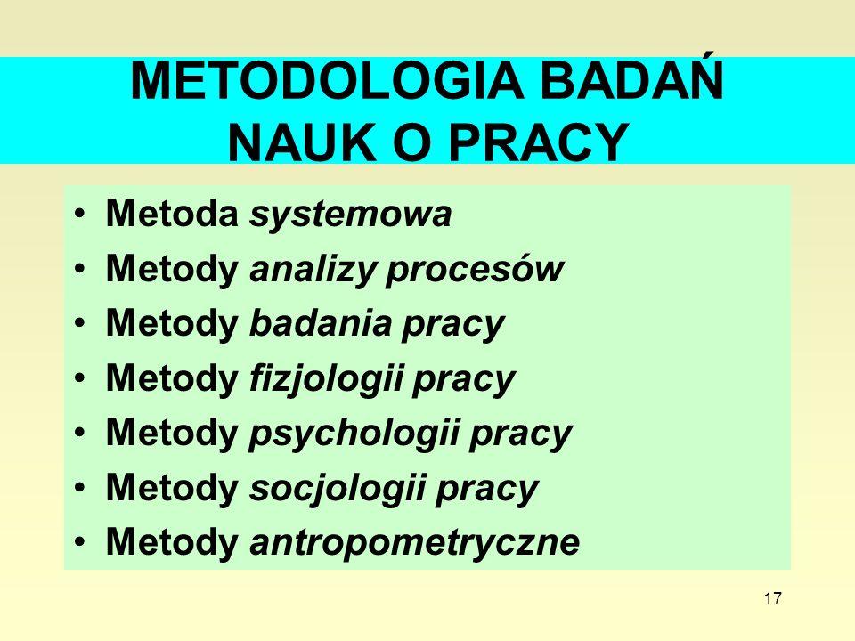 METODOLOGIA BADAŃ NAUK O PRACY