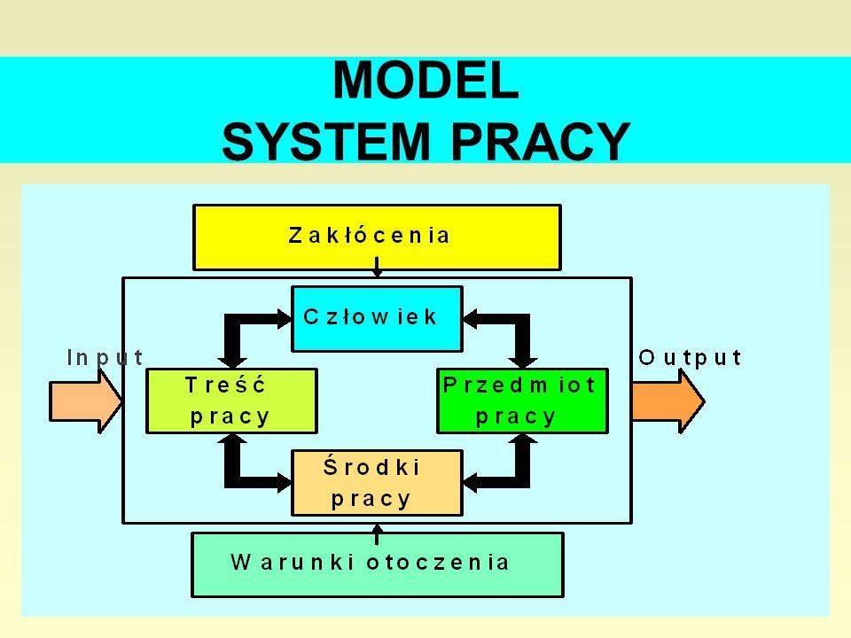 MODEL SYSTEM PRACY