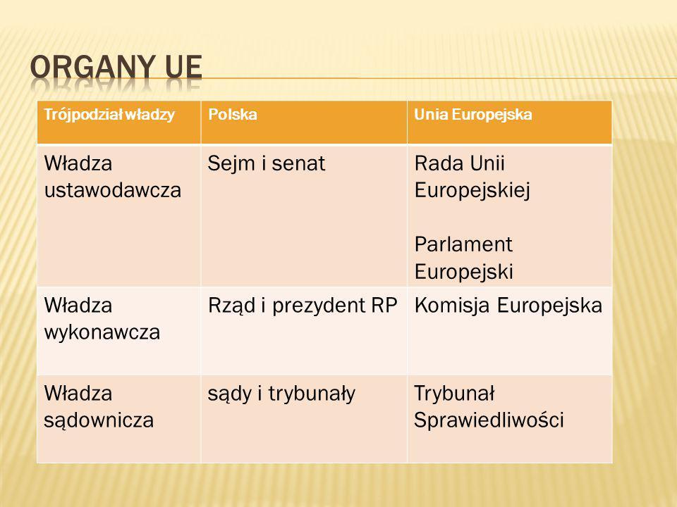 Organy UE Władza ustawodawcza Sejm i senat Rada Unii Europejskiej