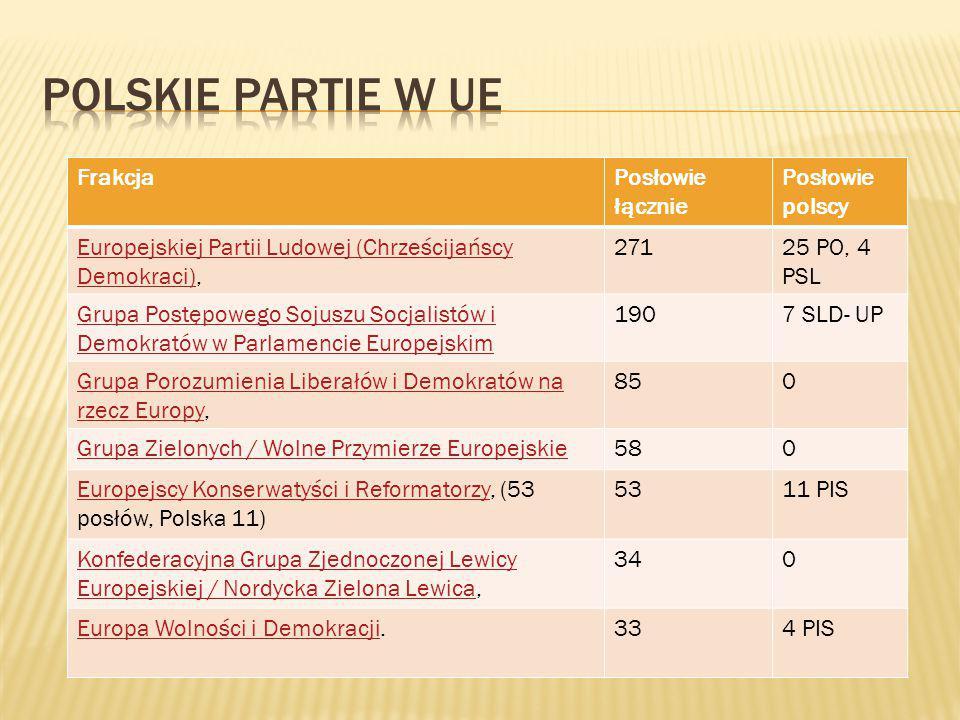 Polskie partie w UE Frakcja Posłowie łącznie Posłowie polscy