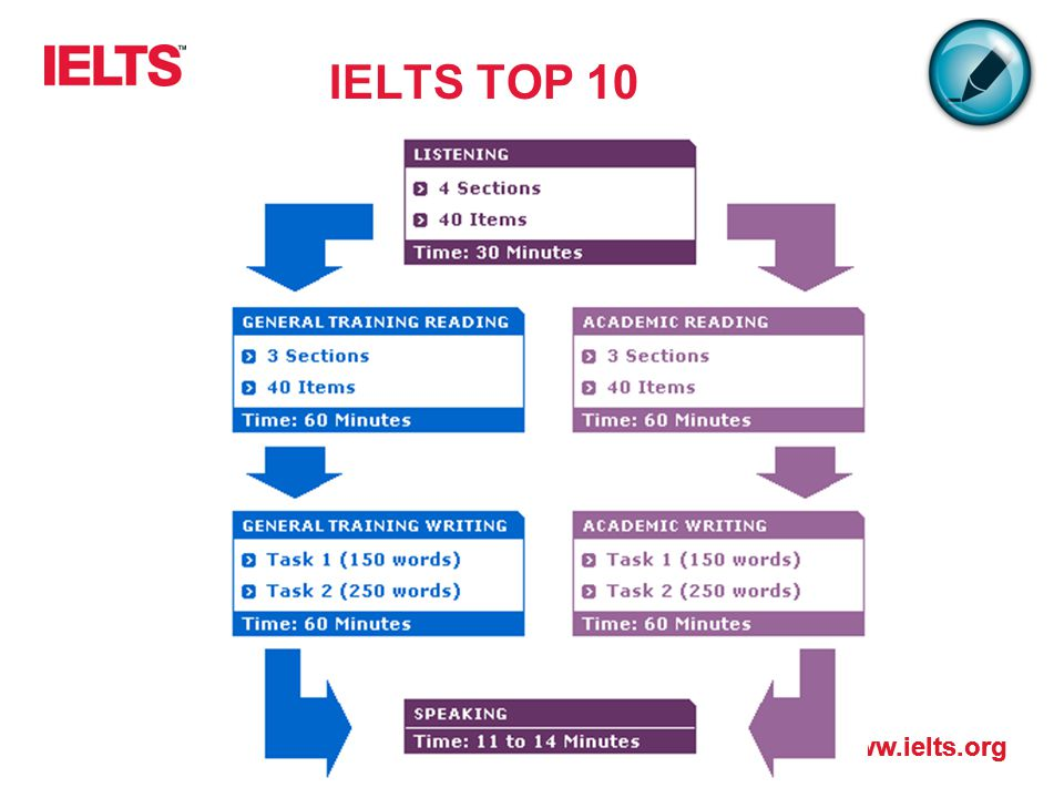 IELTS TOP 10 Dwie wersje testu: Academic General Training