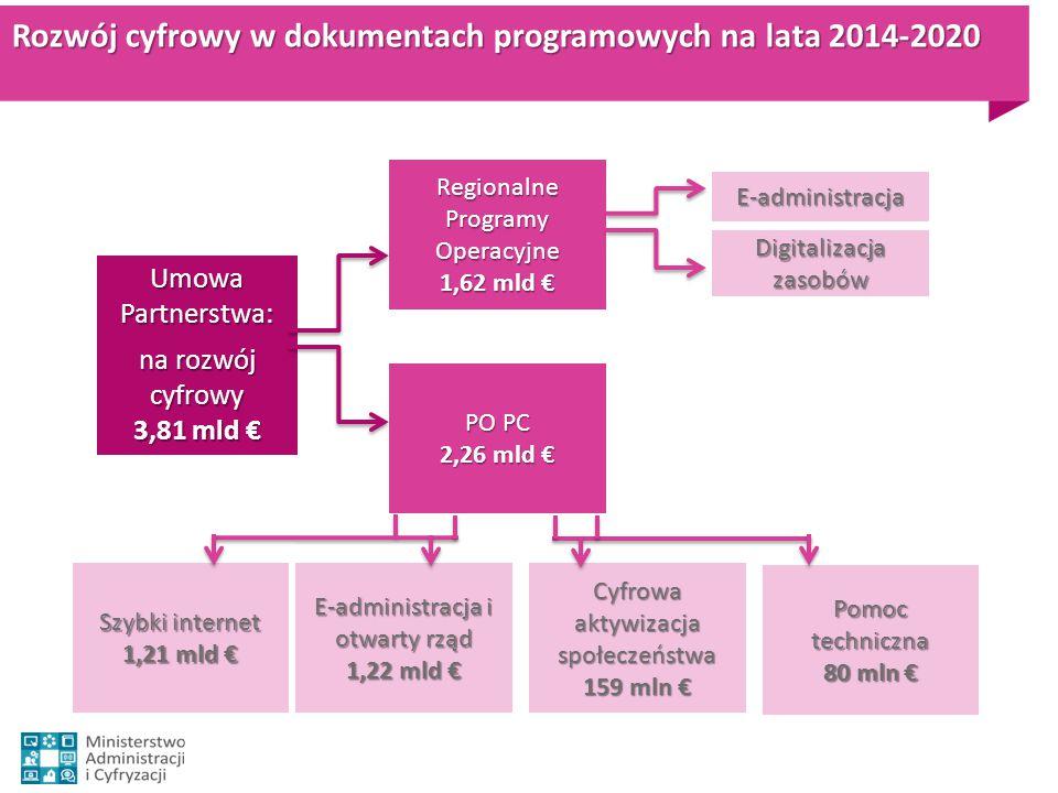 Rozwój cyfrowy w dokumentach programowych na lata 2014-2020