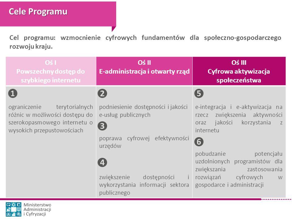 Cele Programu Cel programu: wzmocnienie cyfrowych fundamentów dla społeczno-gospodarczego rozwoju kraju.