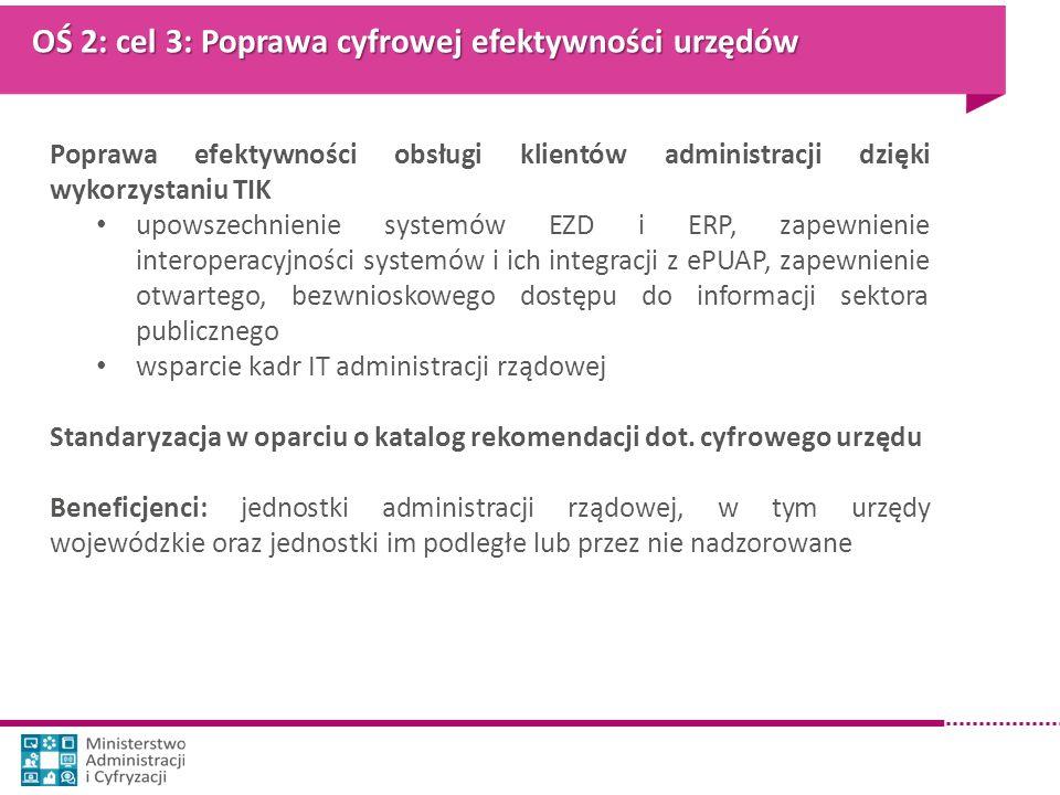 OŚ 2: cel 3: Poprawa cyfrowej efektywności urzędów