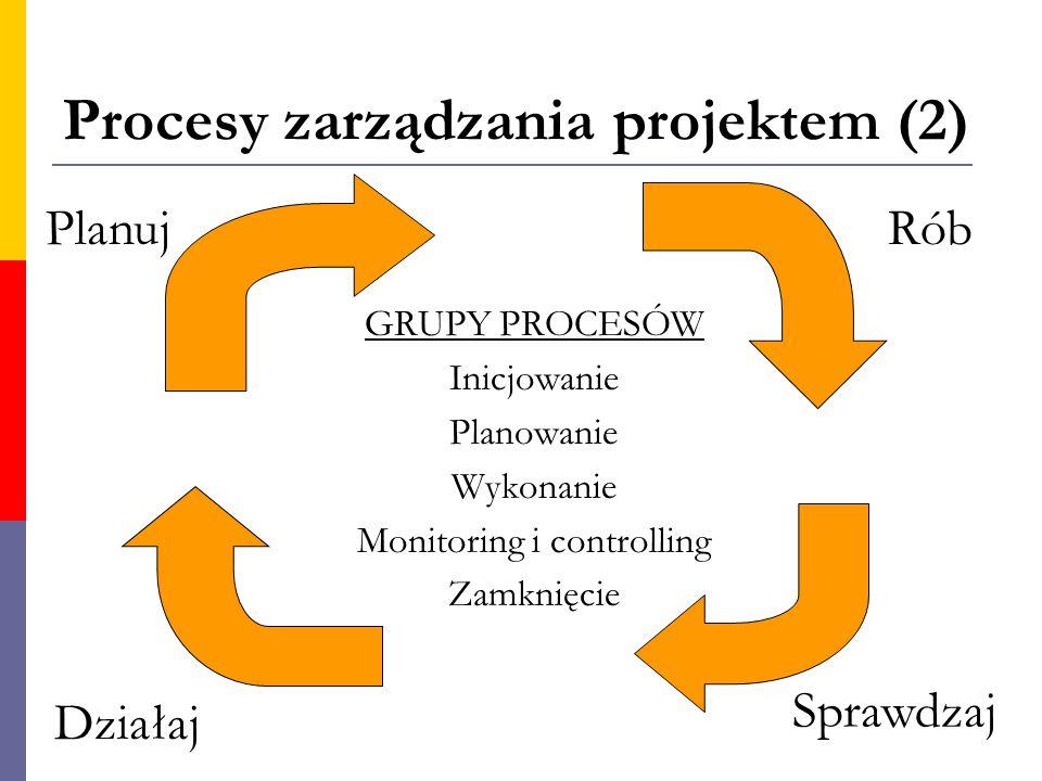 Procesy zarządzania projektem (2)