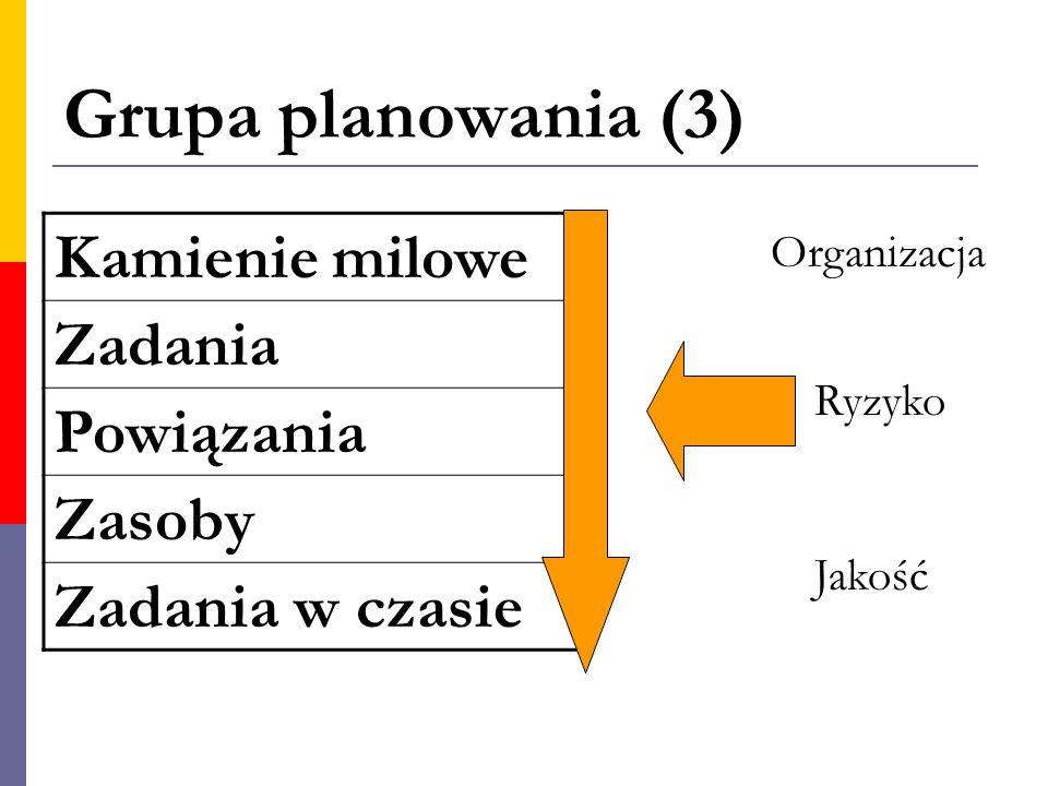 Grupa planowania (3) Kamienie milowe Zadania Powiązania Zasoby