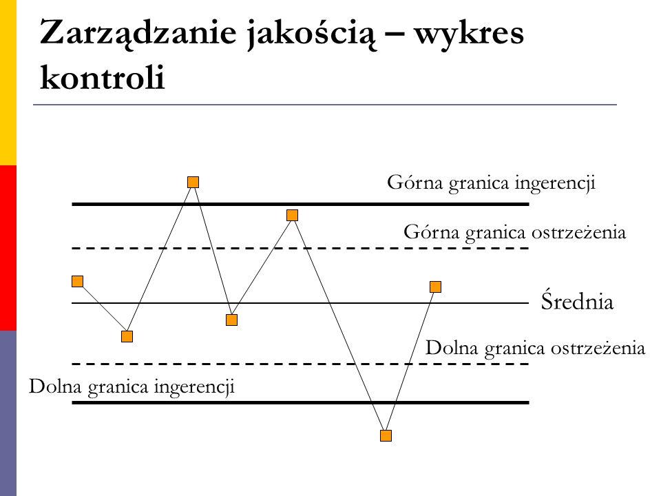 Zarządzanie jakością – wykres kontroli