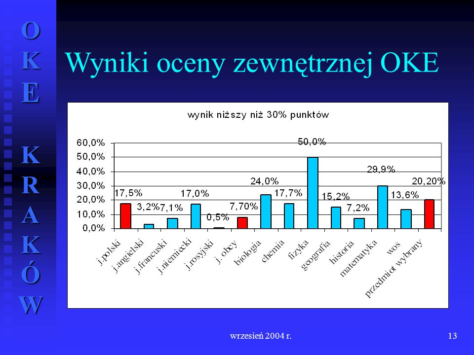 Wyniki oceny zewnętrznej OKE