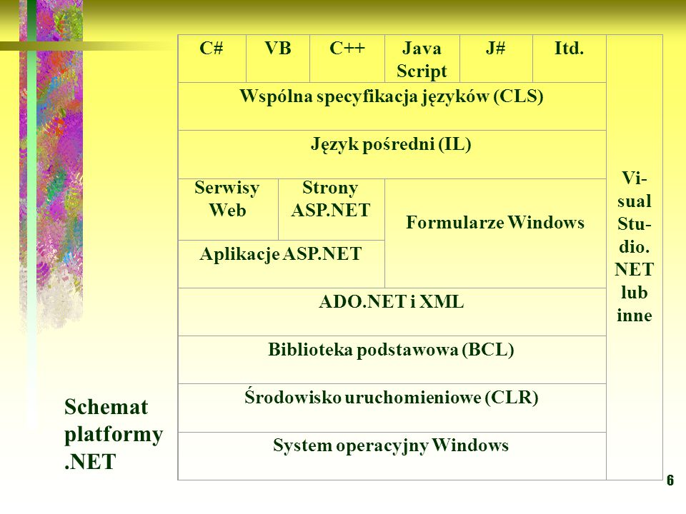 Schemat platformy .NET C# VB C++ Java Script J# Itd. Vi-sual Stu- dio.