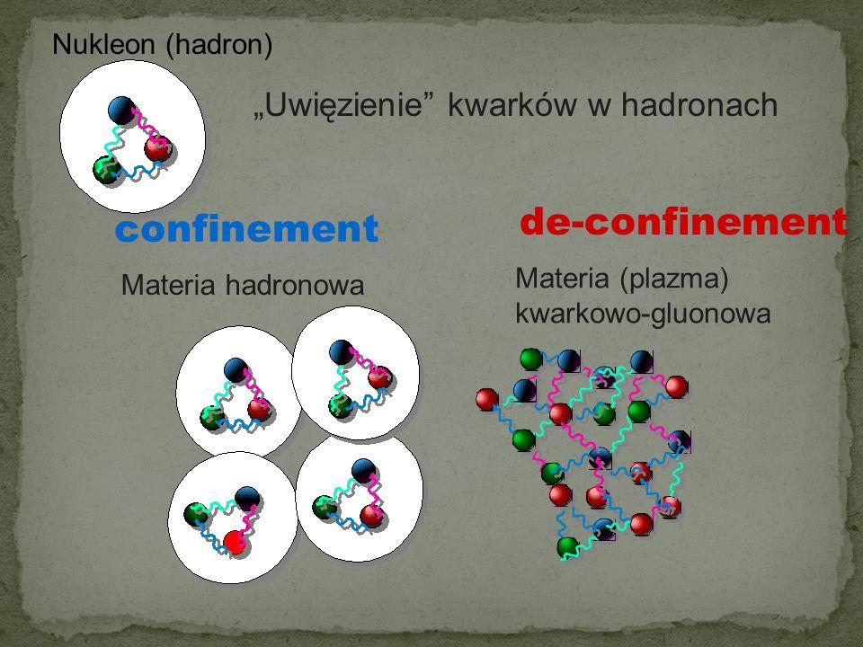 "de-confinement confinement ""Uwięzienie kwarków w hadronach"