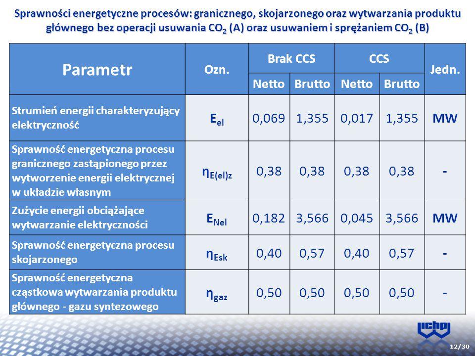 Parametr Eel 0,069 1,355 0,017 MW ηE(el)z 0,38 - ENel 0,182 3,566