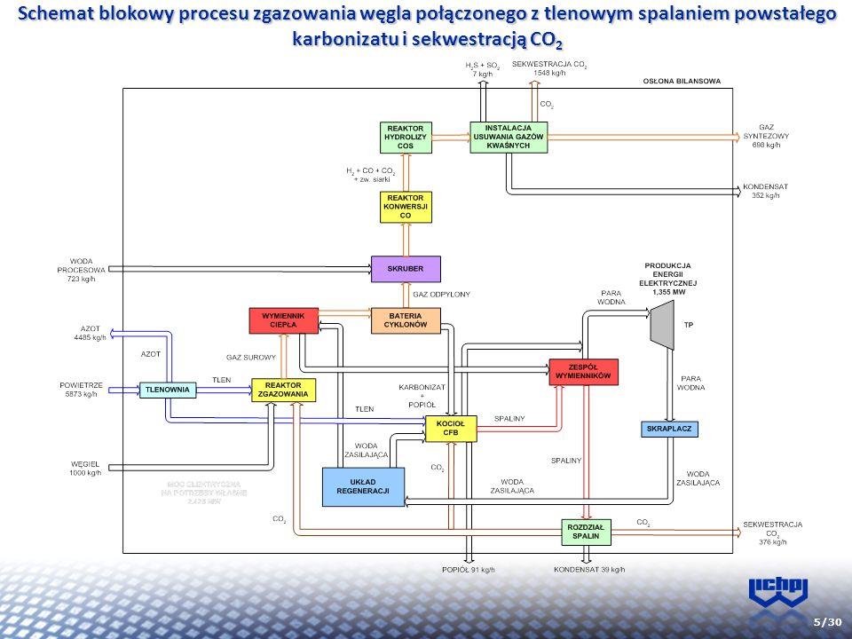 Schemat blokowy procesu zgazowania węgla połączonego z tlenowym spalaniem powstałego karbonizatu i sekwestracją CO2
