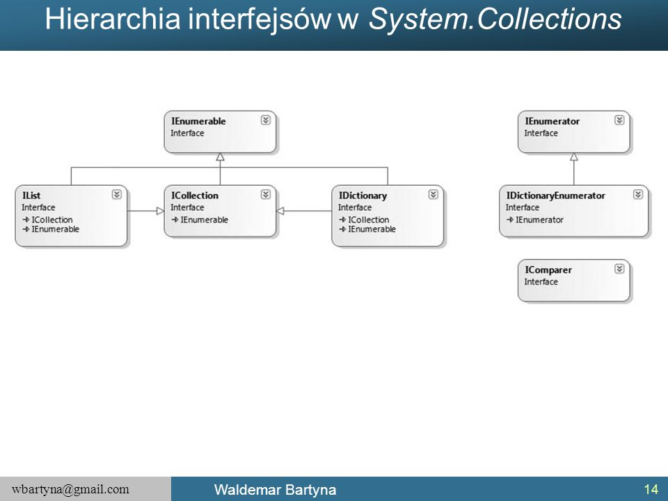 Hierarchia interfejsów w System.Collections