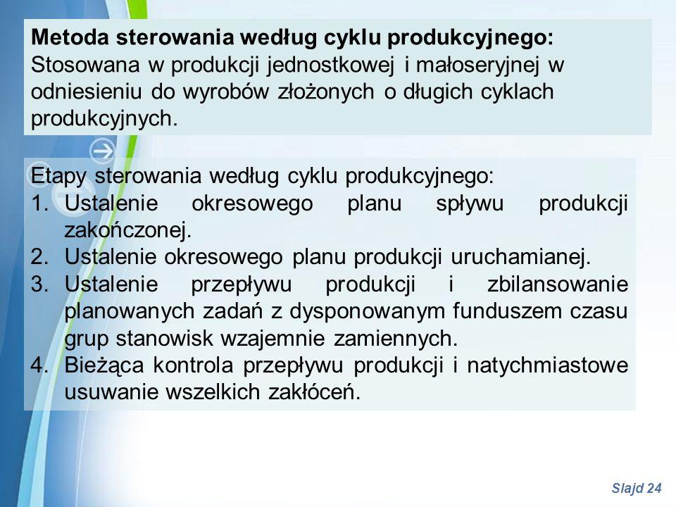 Metoda sterowania według cyklu produkcyjnego: