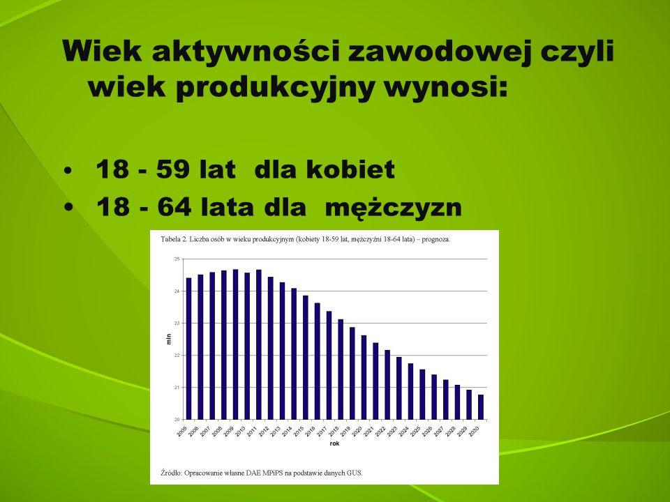 Wiek aktywności zawodowej czyli wiek produkcyjny wynosi:
