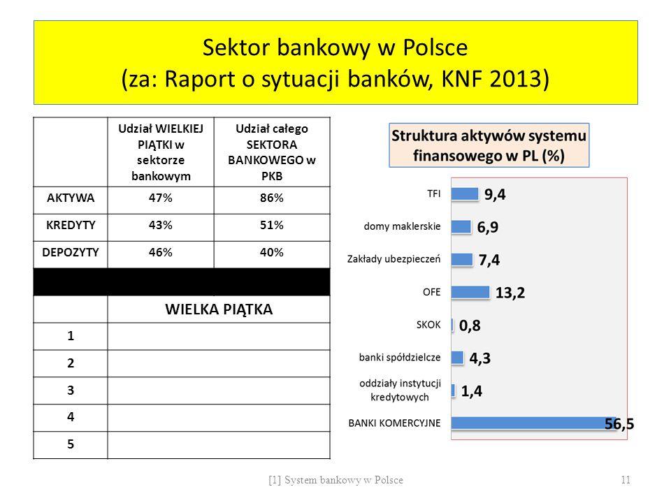 Sektor bankowy w Polsce (za: Raport o sytuacji banków, KNF 2013)
