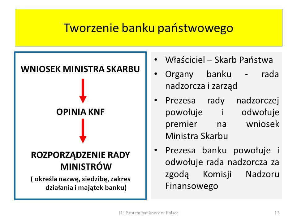Tworzenie banku państwowego
