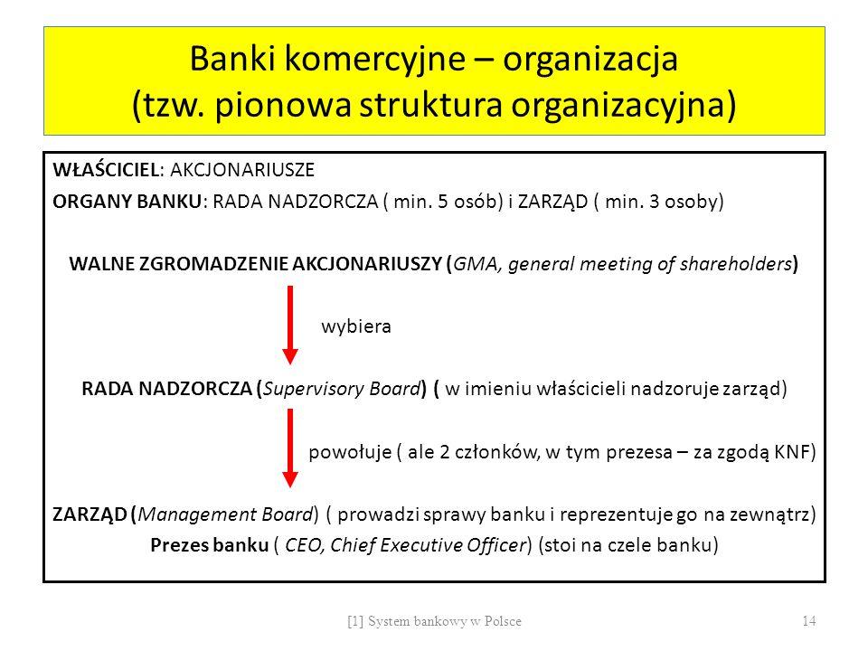 Banki komercyjne – organizacja (tzw. pionowa struktura organizacyjna)
