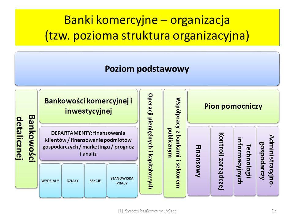 Banki komercyjne – organizacja (tzw. pozioma struktura organizacyjna)