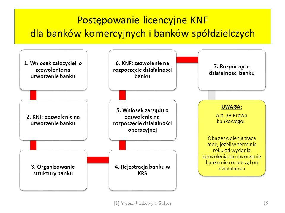 Postępowanie licencyjne KNF dla banków komercyjnych i banków spółdzielczych
