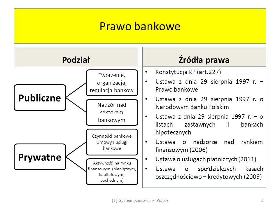 Prawo bankowe Publiczne Prywatne Podział Źródła prawa