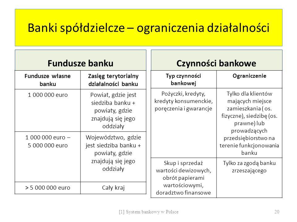 Banki spółdzielcze – ograniczenia działalności
