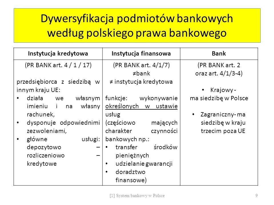 Dywersyfikacja podmiotów bankowych według polskiego prawa bankowego