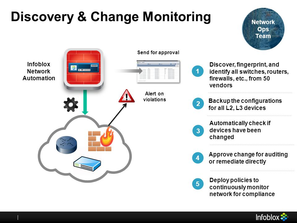 Discovery & Change Monitoring